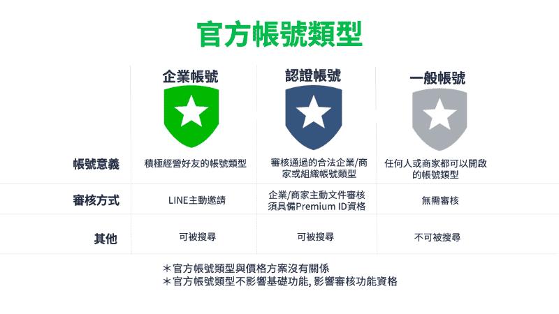 line 官方帳號類型