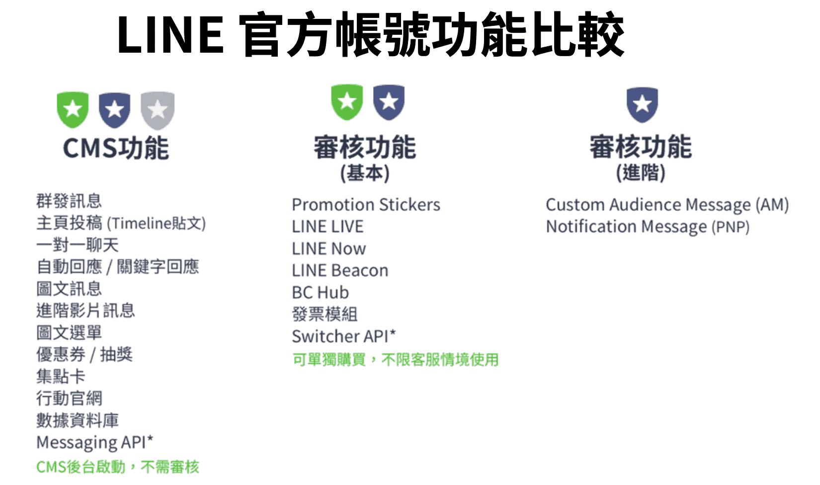 line 官方帳號功能比較