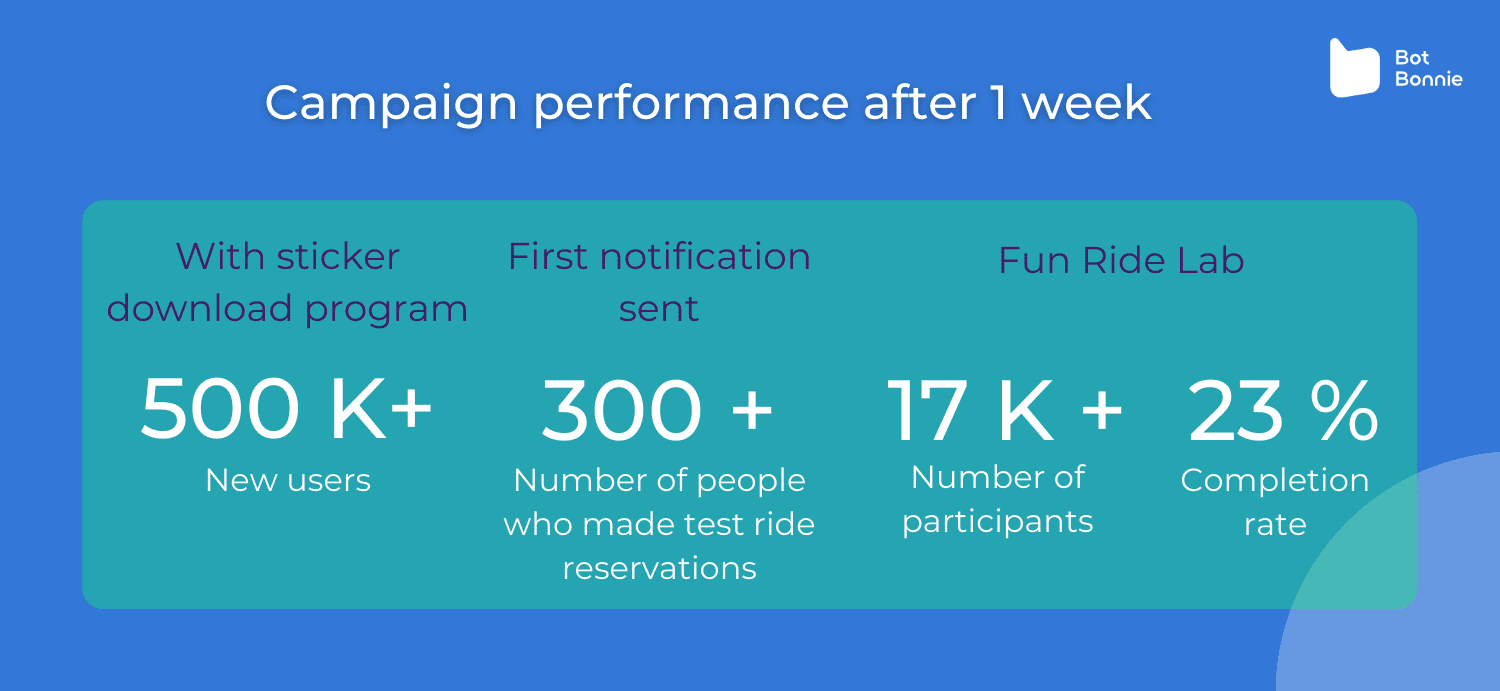Campaign performance