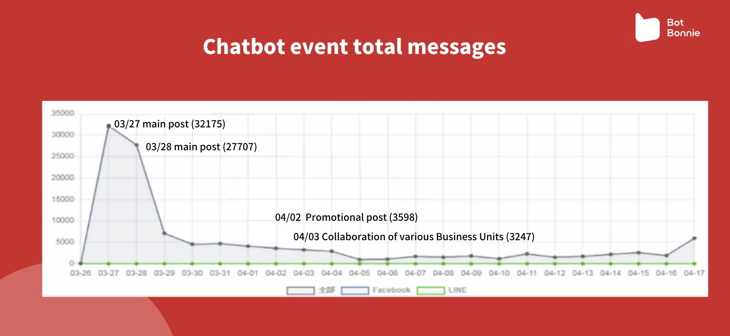 Chatbot event total messages