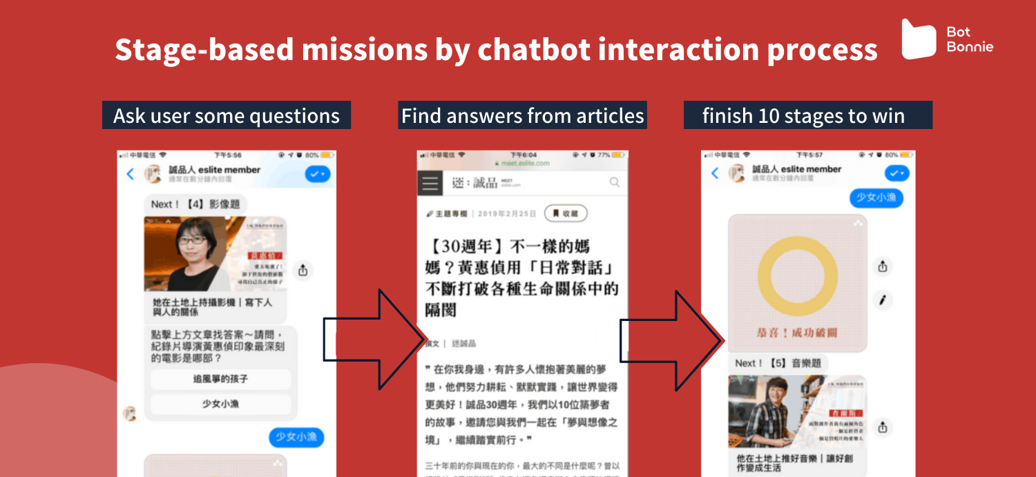 """Messenger interaction process for the """"30th Anniversary Dream-Building Challenge"""" event"""