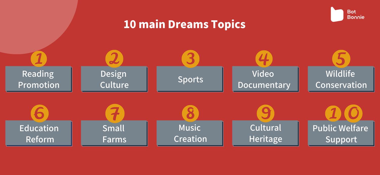 Ten Dreams topics