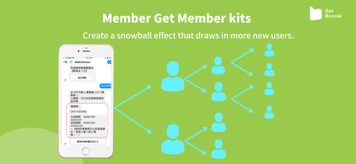 The discount code can be shared by three people and the sharing creates a snowball effect that draws in more new users.