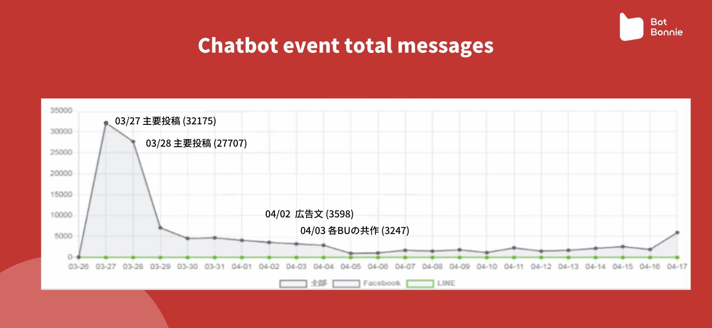 チャットボットイベントメッセージ量