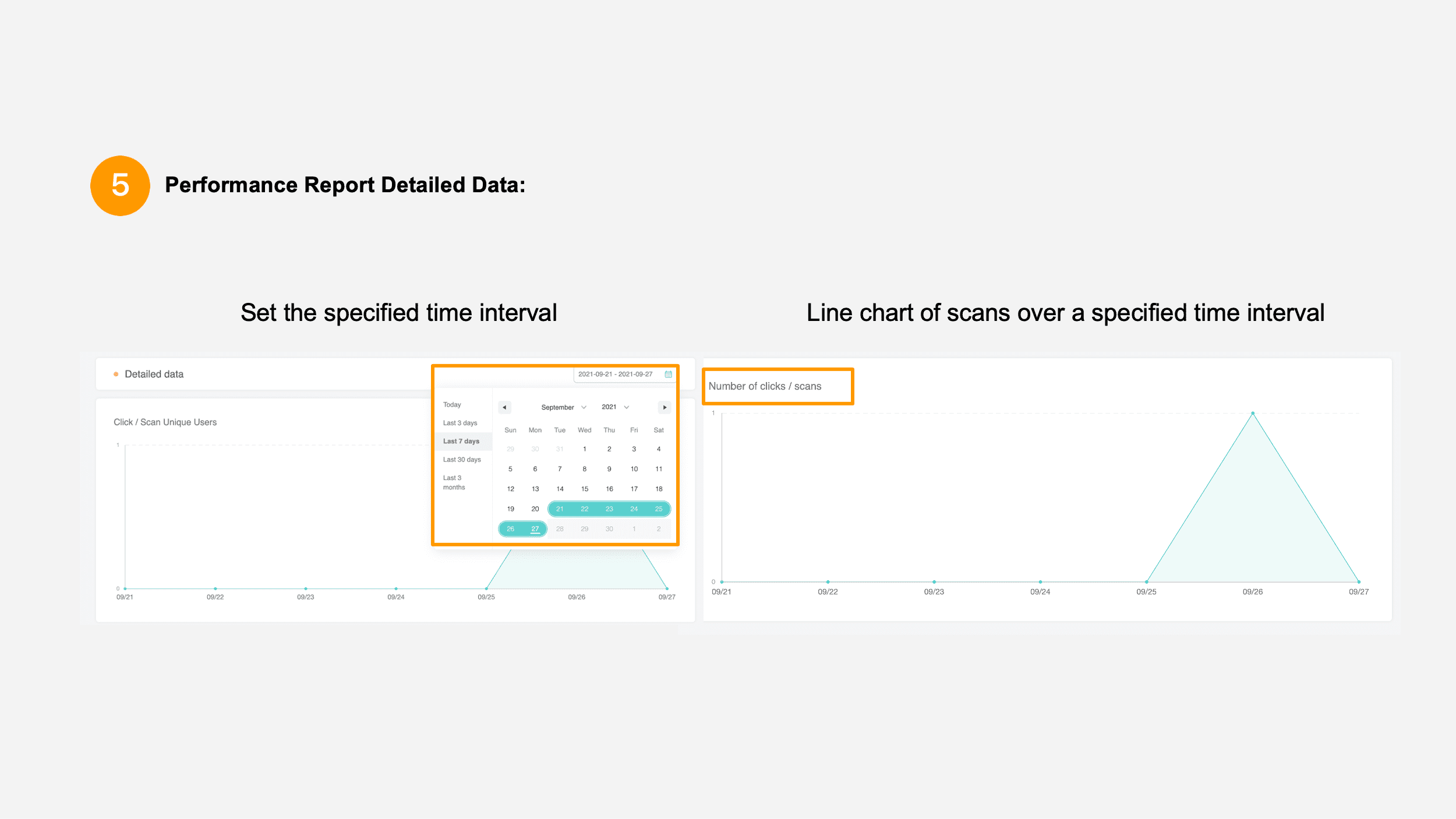 Detailed data over the specified time period: Unique users/Times scanned