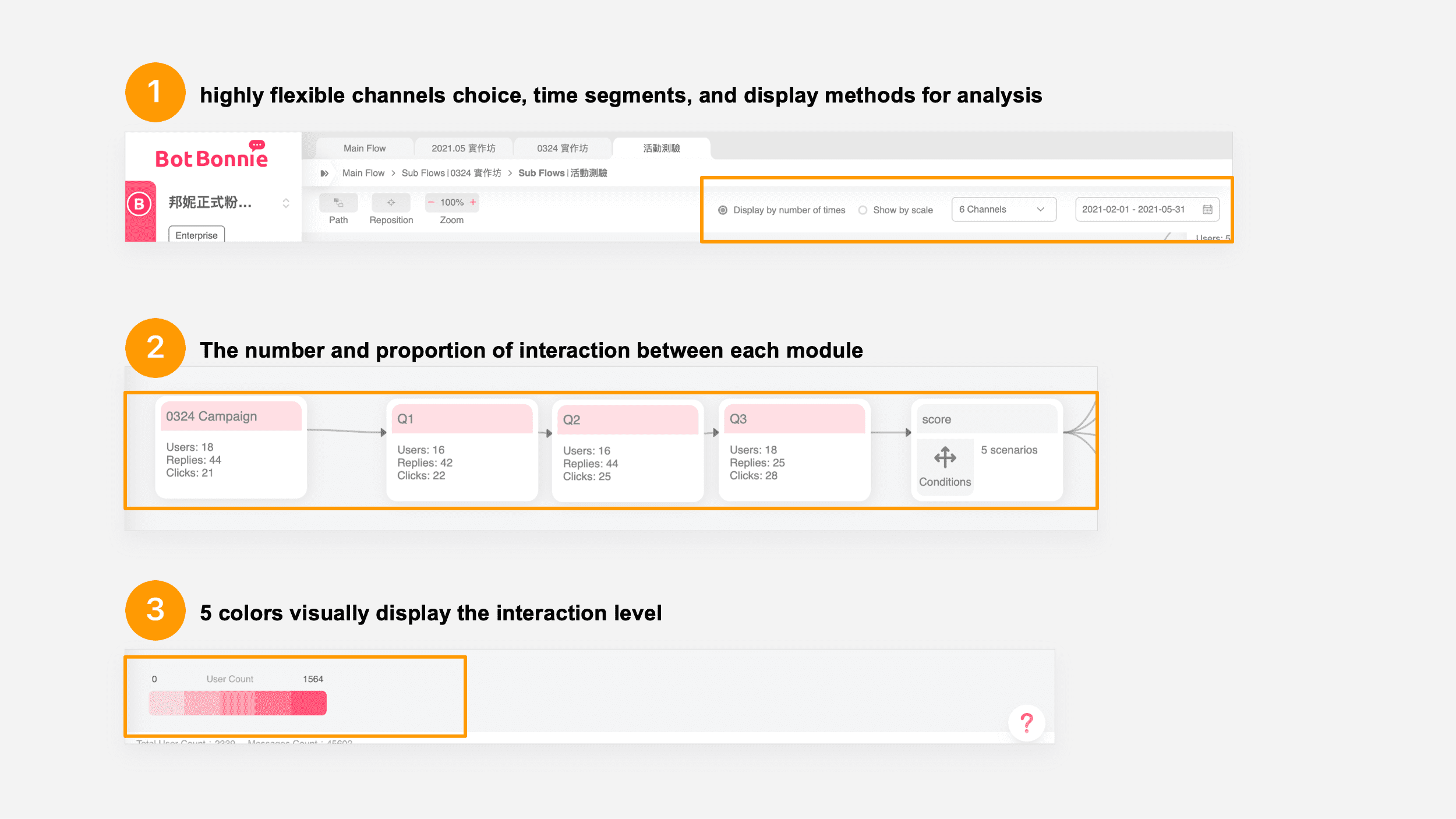 Visual interaction hotspot analysis