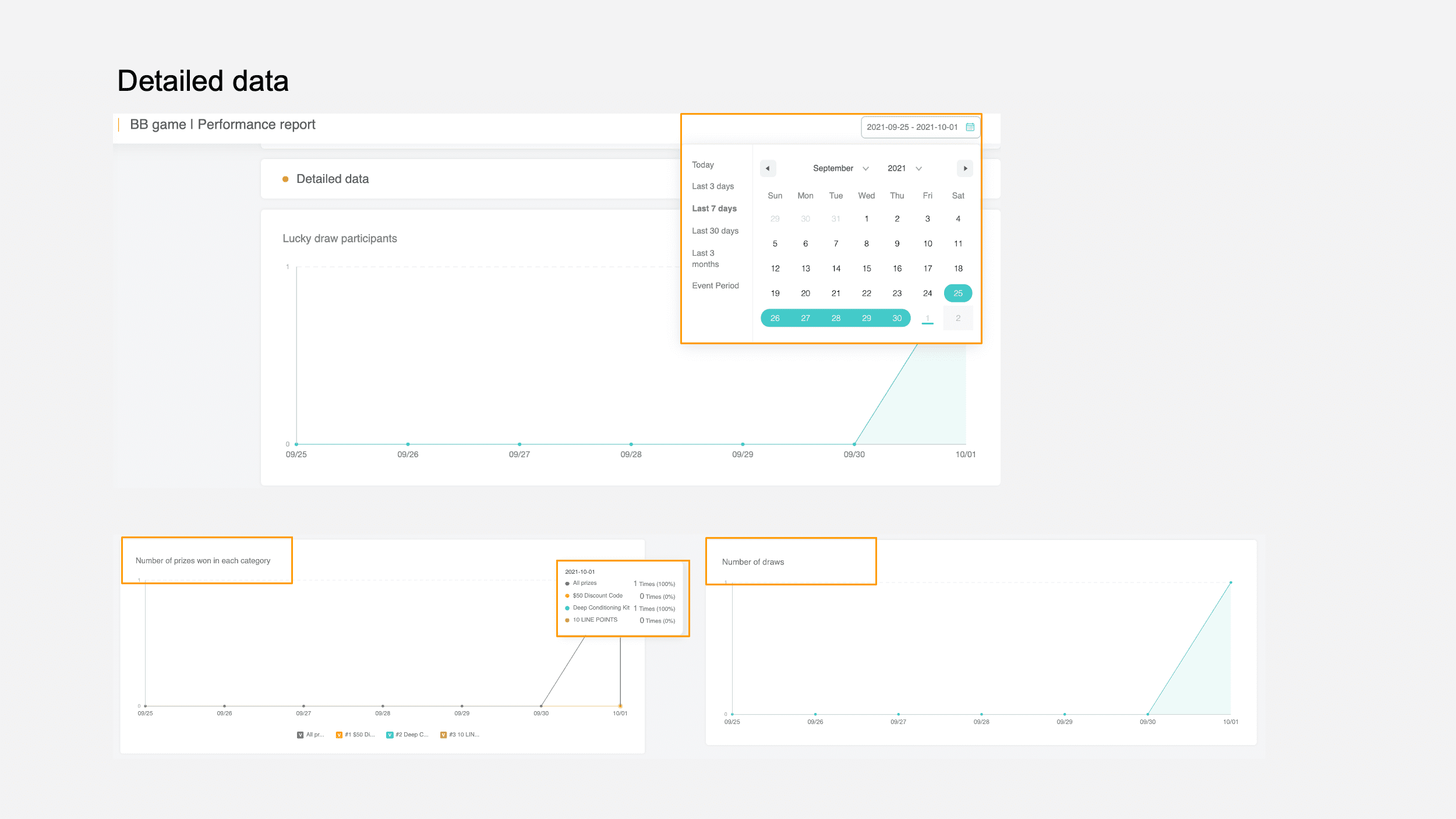 Detailed data report